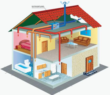 приточно-вытяжная вентиляция в доме